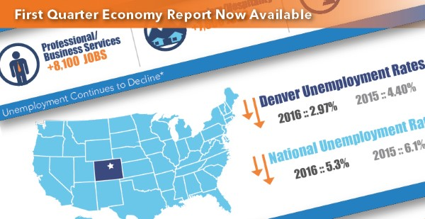 "<span class=""blue1618""><strong>Q1 Economy Report is now available. This is your source for the most up-to-date market stats</strong></span><br/><a href=""http://team.transwestern.net/public/Denver/Market_Watch_2016/MW_Q1/Denver_Outlook_Q1_FullReport_2016.pdf?_cldee=bGF1cmVuLmtlbmRhbGxAdHJhbnN3ZXN0ZXJuLmNvbQ%3d%3d&urlid=0"" class=""green1416"">Click here to read more</a>"